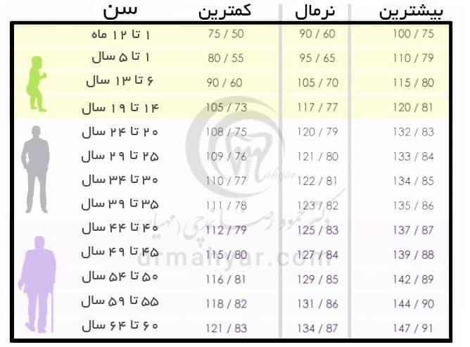 جدول فشار خون نرمال در سنین مختلف